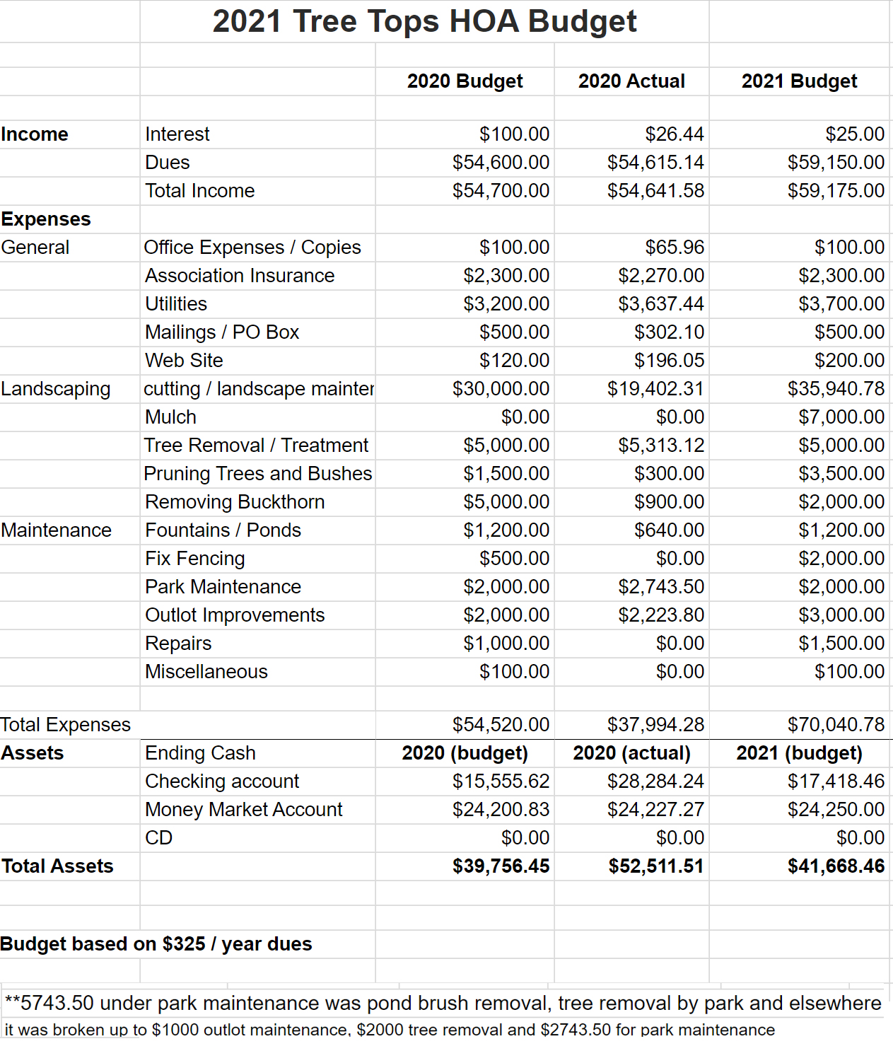Tree Tops Proposed 2021 Budget